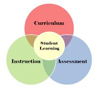 Curriculum/Assessment/Instruction