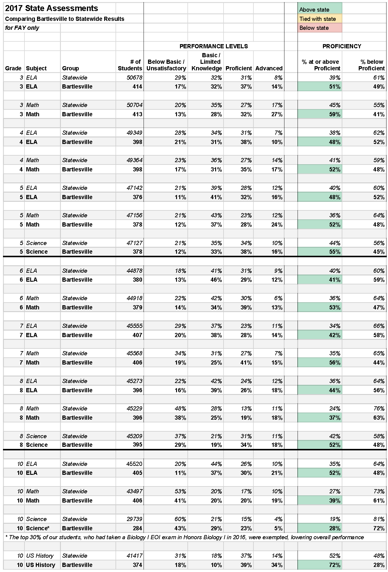 2017 FAY Results