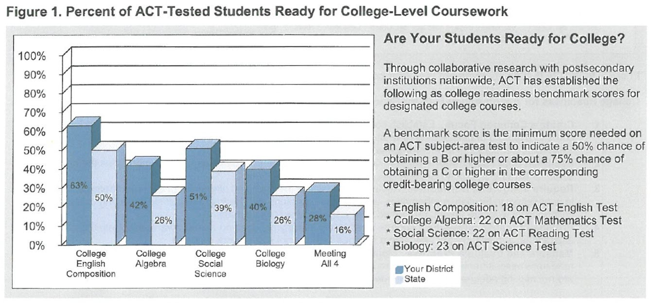 ACT College Readiness Chart