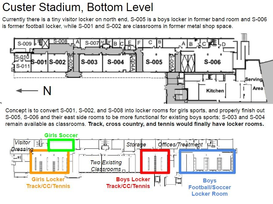 Custer Stadium locker rooms