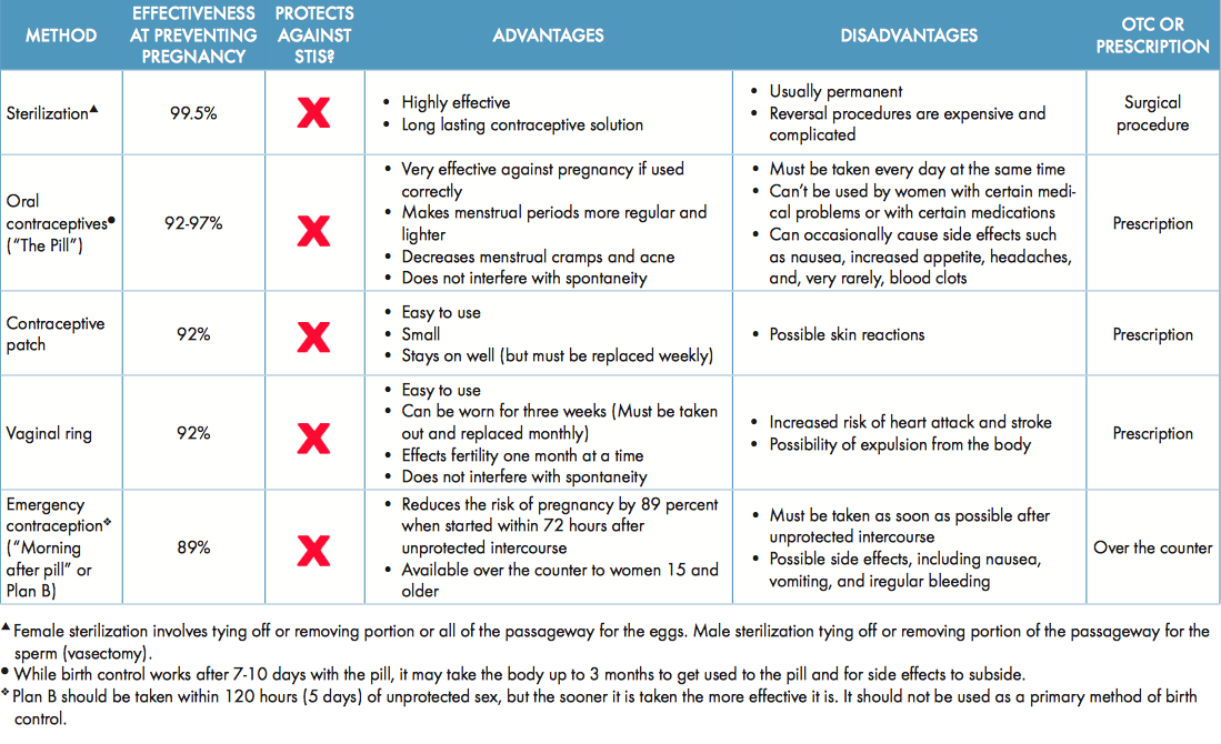 Birth Control Method Comparison Chart Student Sexuality