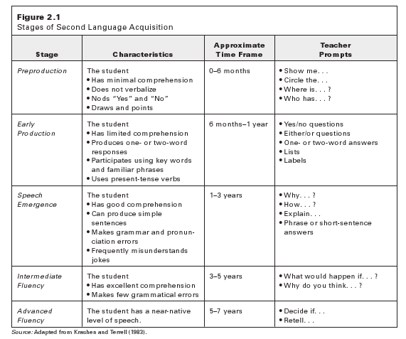 Ell Strategies Tip Sheets For Teachers District English Language