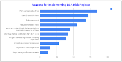 https://sites.google.com/a/bsanl.com/bsanl/services/Reasons%20for%20BSA%20Risk%20Register.png?attredirects=0