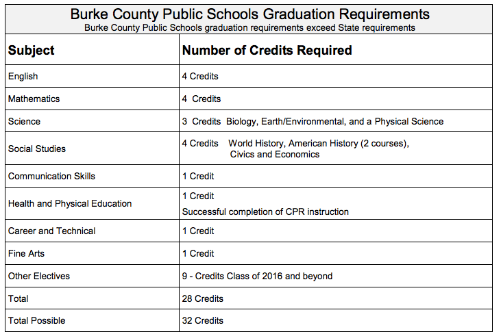 High School Graduation Requirements Freedom High School Counselors