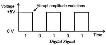 Digital signal states: high and low