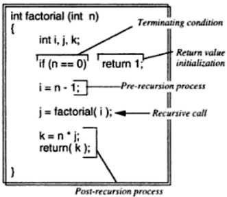 Some commonly used recursion terms