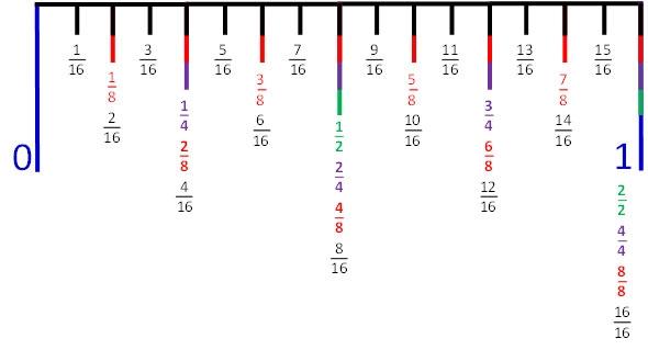 Learn to Read a Ruler Mr Cochrans Website – Broken Ruler Worksheet