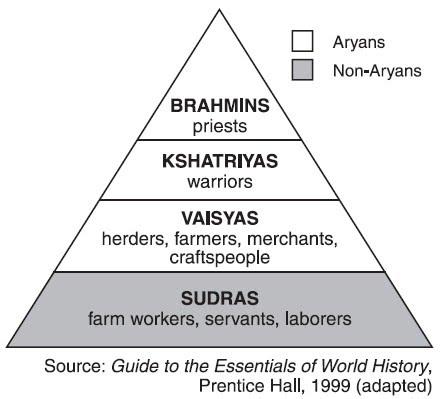 Caste System - India