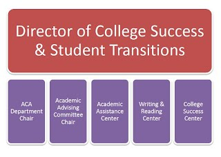 College Success & Student Transitions
