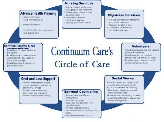 Continuum Care Services Virgin Islands