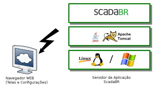 Iniciando com o ScadaBR - CERTI - SCADABR