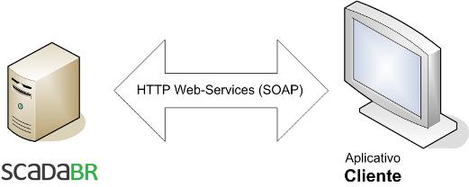 Python and ScadaBR API - ScadaBR - Desenvolvimento - ScadaBR