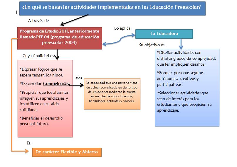 Contenido formas de aprendizaje en la educaci n preescolar for Programa curricular de educacion inicial