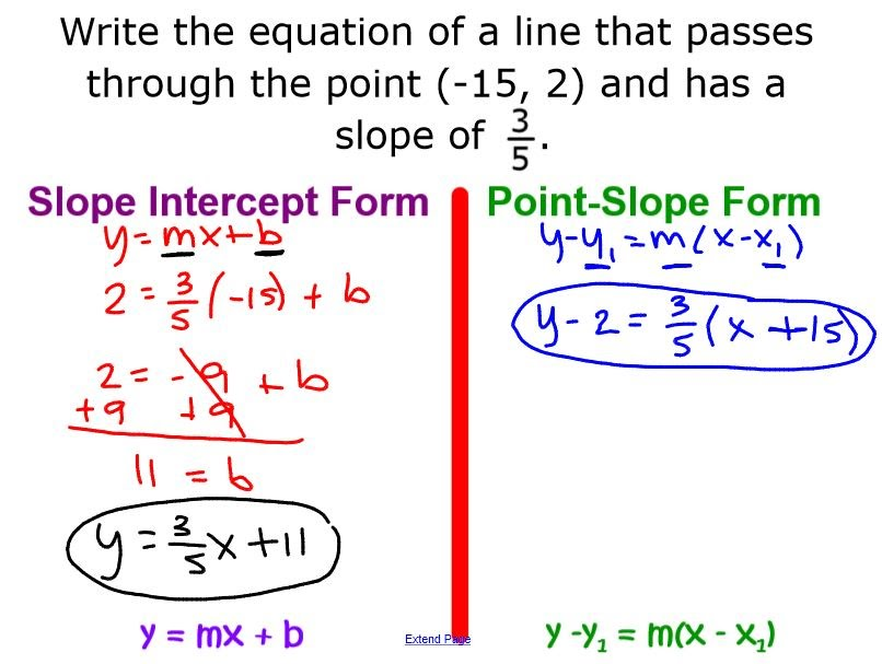 What Is Point Slope Form Hossshana