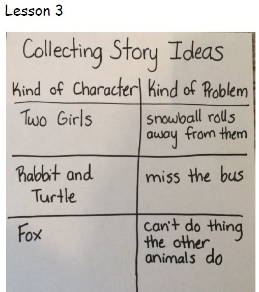 Narrative essay ideas