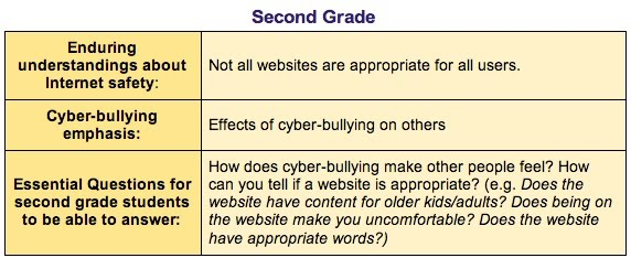 Internet Safety Educational Technology In Cfsd