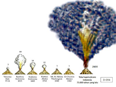 Mount Tambora has many gargantuan eruptions. This compares how high the smoke rose. Mount Tambora was by far the largest. The smoke was incredibly thick. | Wikipedia