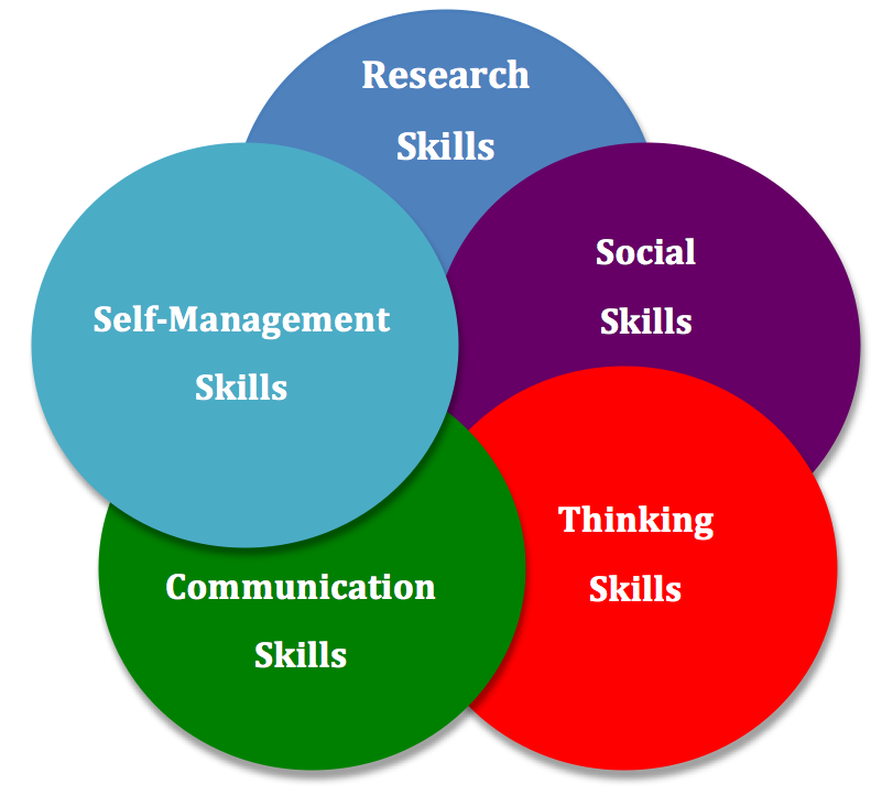 Self-Management Skills - Minnesota Literacy Council
