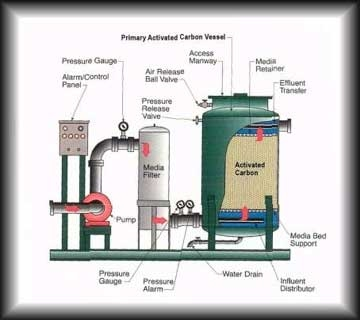 Activated Carbon Filters - Water Treatment Systems