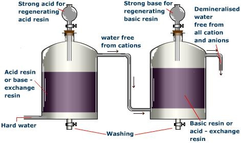 Ion Exchange Water Softeners Water Treatment Systems