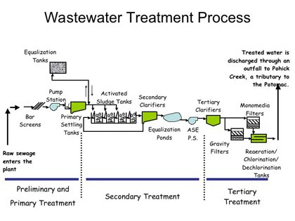 Depew Ny Water Treatment Systems