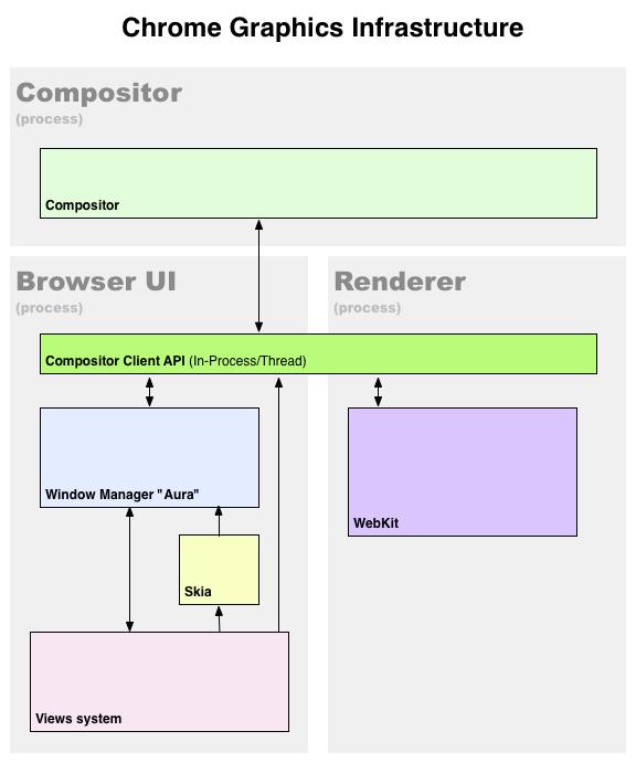 Aura Windows Manager - Google Chrome