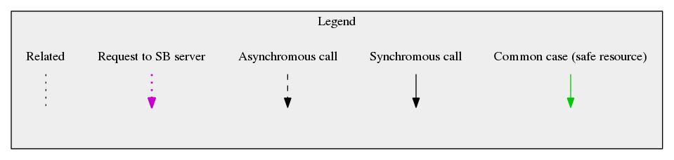 Safe Browsing Diagram Legend