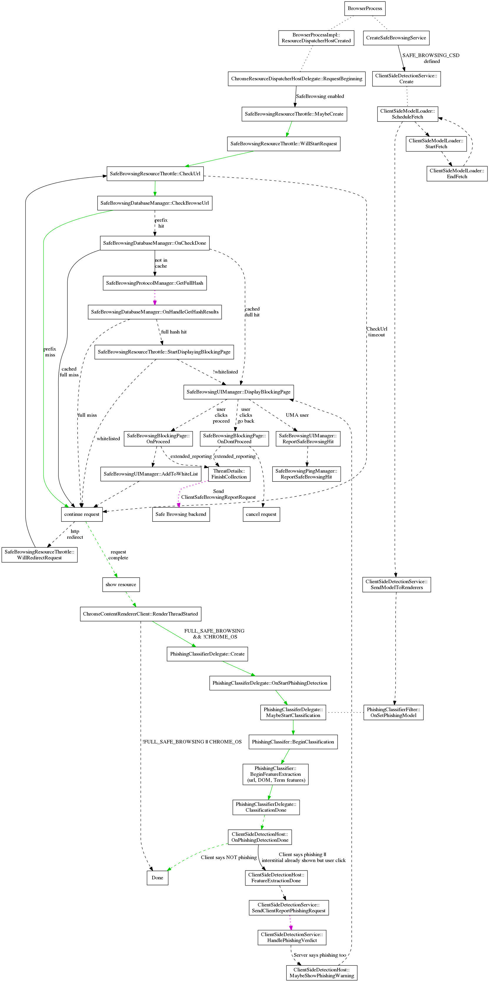 Safe Browsing Resource Request Diagram