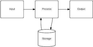 external image InputProcessOutput%20%281%29.png?height=202&width=400