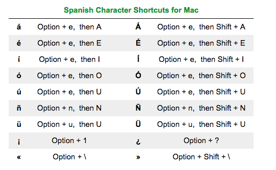 How To Type Special Characters In Spanish Kmhs Media Center