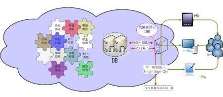 入口網站架構圖2