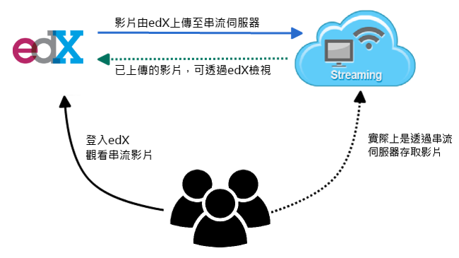 串流伺服器
