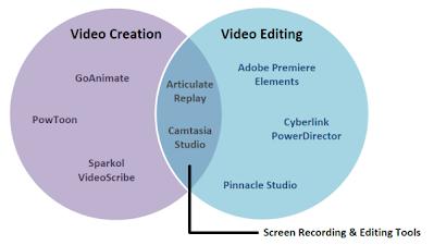 哪一套影片工具適合你?