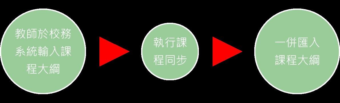 https://sites.google.com/a/click-ap.com/www/moodle/customization/xiao-wu-ke-cheng-da-gang-hui-ru/%E6%B5%81%E7%A8%8B%E5%9C%96.png