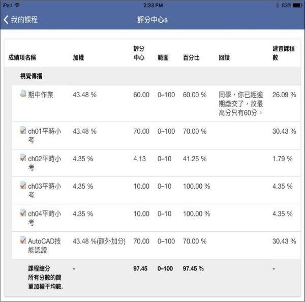 Moodle Mobile App 成績
