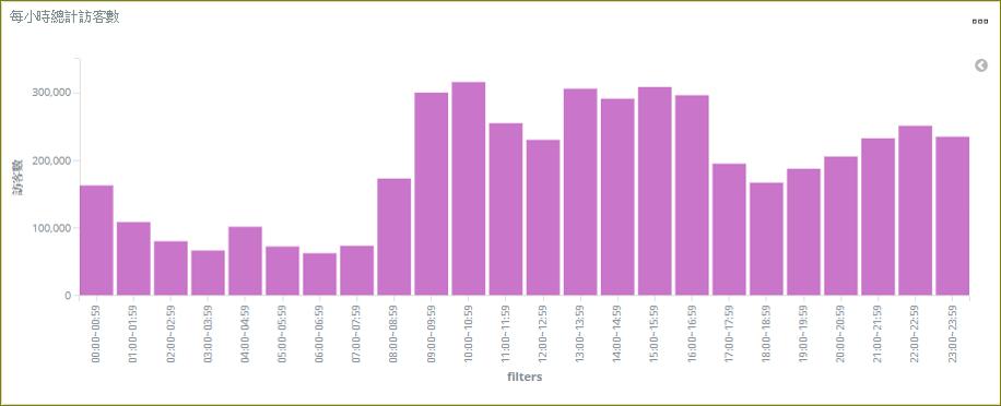 Log數據分析