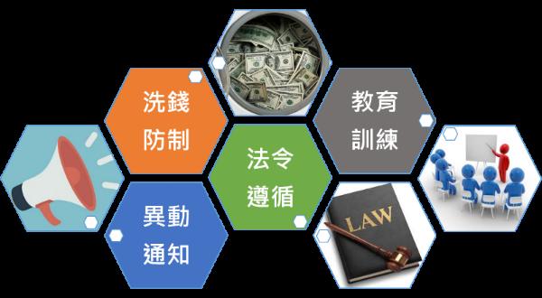 法令遵循 洗錢防制 教育訓練