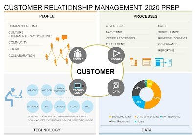 CRM 2020 Strategy Prep Tool for IT Business