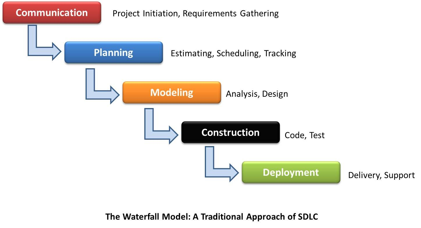 Systems life cycle models 3aaa it level 4 for What is waterfall methodology