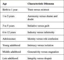 Psychosexual theory vs psychosocial theory