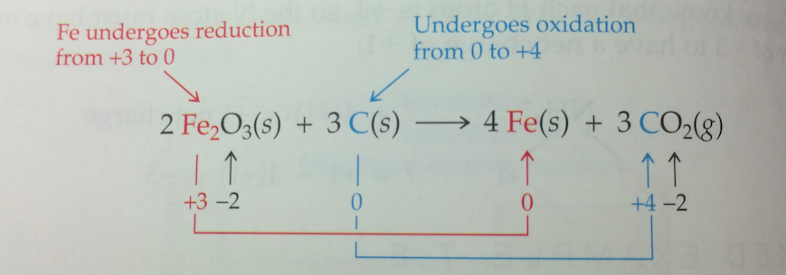 Oxidation Reduction Reactions Principles Of Structural Chemistry