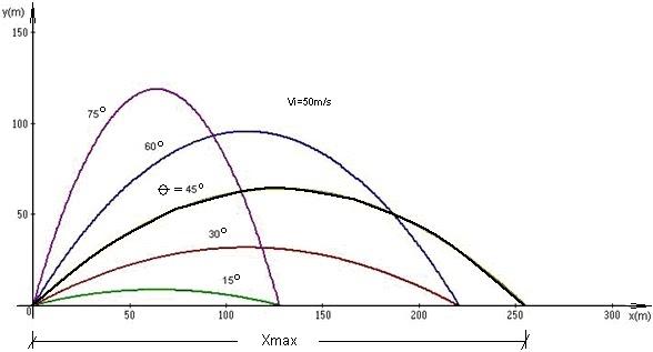Tiro parab lico fisica10y11 for Clausula suelo desde cuando se aplica