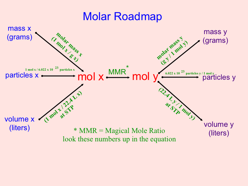 Molar Roadmap Mr Bledsoes Chemistry Class 2010 2011