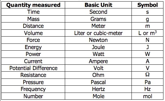 Marvelous Metrics (SI) - Mrs Bjerke's Science Class