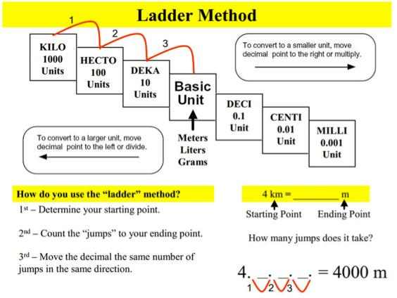 Homework help with converting metric units