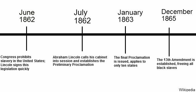 Free Worksheets emancipation proclamation worksheet : Abraham Lincoln and Slavery in America