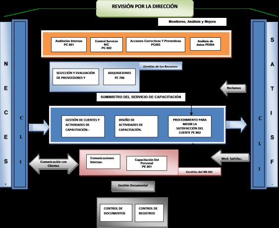 Ejemplo de mapa de procesos en otec nch 2728 norma otec for Mapeo de procesos ejemplo