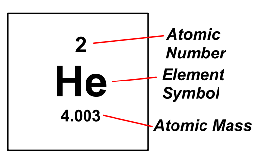 Finals review periodic table ddavidson note see review section on atomic structure to learn why atomic mass is often depicted as a decimal in the periodic table urtaz Images