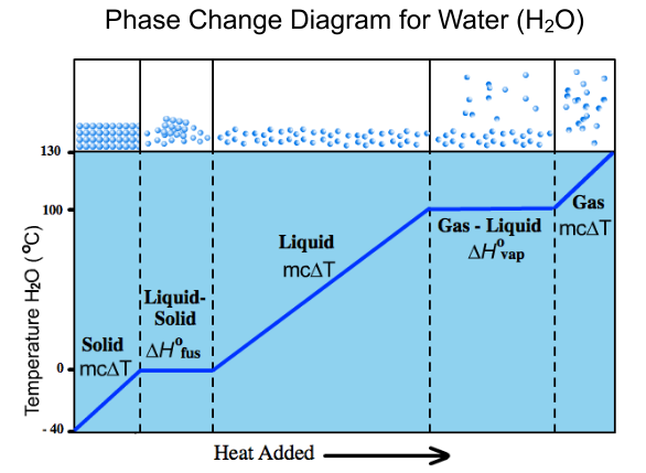 Finals Review  Phase Change