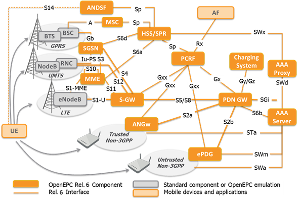 LTE Packet Core Systems